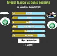Miguel Trauco vs Denis Bouanga h2h player stats