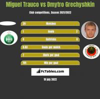 Miguel Trauco vs Dmytro Grechyshkin h2h player stats