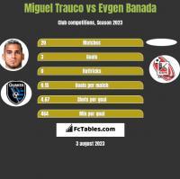 Miguel Trauco vs Evgen Banada h2h player stats