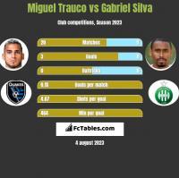 Miguel Trauco vs Gabriel Silva h2h player stats