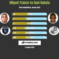 Miguel Trauco vs Gael Kakuta h2h player stats