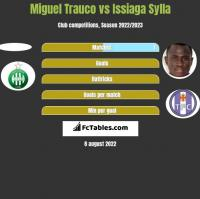 Miguel Trauco vs Issiaga Sylla h2h player stats