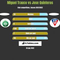 Miguel Trauco vs Jose Quinteros h2h player stats