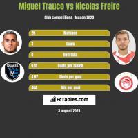 Miguel Trauco vs Nicolas Freire h2h player stats