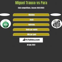 Miguel Trauco vs Para h2h player stats