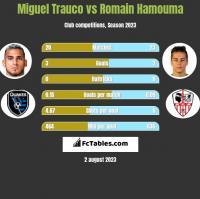 Miguel Trauco vs Romain Hamouma h2h player stats