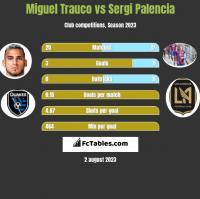 Miguel Trauco vs Sergi Palencia h2h player stats