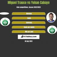 Miguel Trauco vs Yohan Cabaye h2h player stats