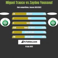 Miguel Trauco vs Zaydou Youssouf h2h player stats