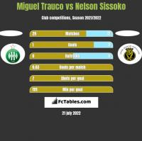 Miguel Trauco vs Nelson Sissoko h2h player stats