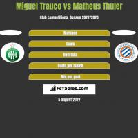 Miguel Trauco vs Matheus Thuler h2h player stats