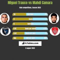 Miguel Trauco vs Mahdi Camara h2h player stats