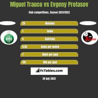 Miguel Trauco vs Evgeny Protasov h2h player stats