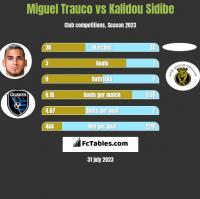Miguel Trauco vs Kalidou Sidibe h2h player stats