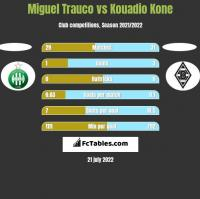 Miguel Trauco vs Kouadio Kone h2h player stats