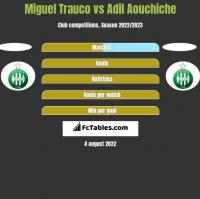 Miguel Trauco vs Adil Aouchiche h2h player stats