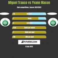 Miguel Trauco vs Yvann Macon h2h player stats
