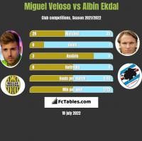 Miguel Veloso vs Albin Ekdal h2h player stats