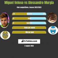 Miguel Veloso vs Alessandro Murgia h2h player stats