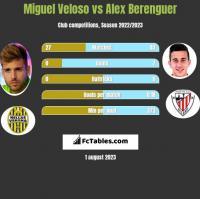 Miguel Veloso vs Alex Berenguer h2h player stats
