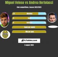 Miguel Veloso vs Andrea Bertolacci h2h player stats