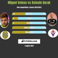 Miguel Veloso vs Antonin Barak h2h player stats
