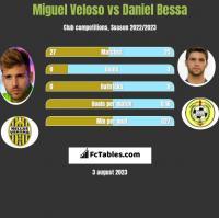 Miguel Veloso vs Daniel Bessa h2h player stats