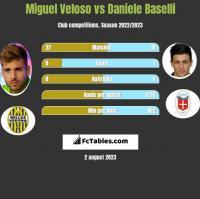 Miguel Veloso vs Daniele Baselli h2h player stats