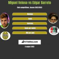 Miguel Veloso vs Edgar Barreto h2h player stats