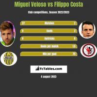 Miguel Veloso vs Filippo Costa h2h player stats