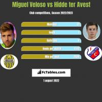 Miguel Veloso vs Hidde ter Avest h2h player stats