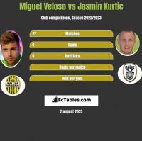 Miguel Veloso vs Jasmin Kurtic h2h player stats