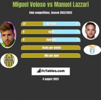Miguel Veloso vs Manuel Lazzari h2h player stats
