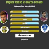 Miguel Veloso vs Marco Benassi h2h player stats