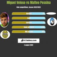 Miguel Veloso vs Matteo Pessina h2h player stats