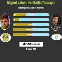 Miguel Veloso vs Mattia Zaccagni h2h player stats