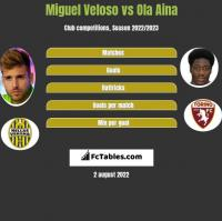 Miguel Veloso vs Ola Aina h2h player stats