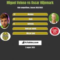 Miguel Veloso vs Oscar Hiljemark h2h player stats