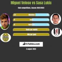 Miguel Veloso vs Sasa Lukic h2h player stats