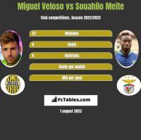 Miguel Veloso vs Souahilo Meite h2h player stats
