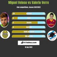 Miguel Veloso vs Valerio Verre h2h player stats