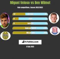 Miguel Veloso vs Ben Wilmot h2h player stats