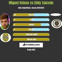 Miguel Veloso vs Eddy Salcedo h2h player stats