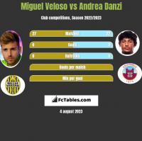 Miguel Veloso vs Andrea Danzi h2h player stats