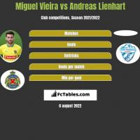 Miguel Vieira vs Andreas Lienhart h2h player stats