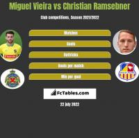 Miguel Vieira vs Christian Ramsebner h2h player stats