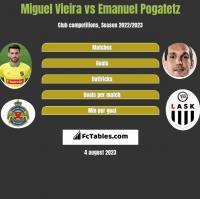 Miguel Vieira vs Emanuel Pogatetz h2h player stats