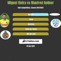 Miguel Vieira vs Manfred Gollner h2h player stats