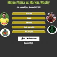 Miguel Vieira vs Markus Wostry h2h player stats