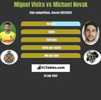 Miguel Vieira vs Michael Novak h2h player stats